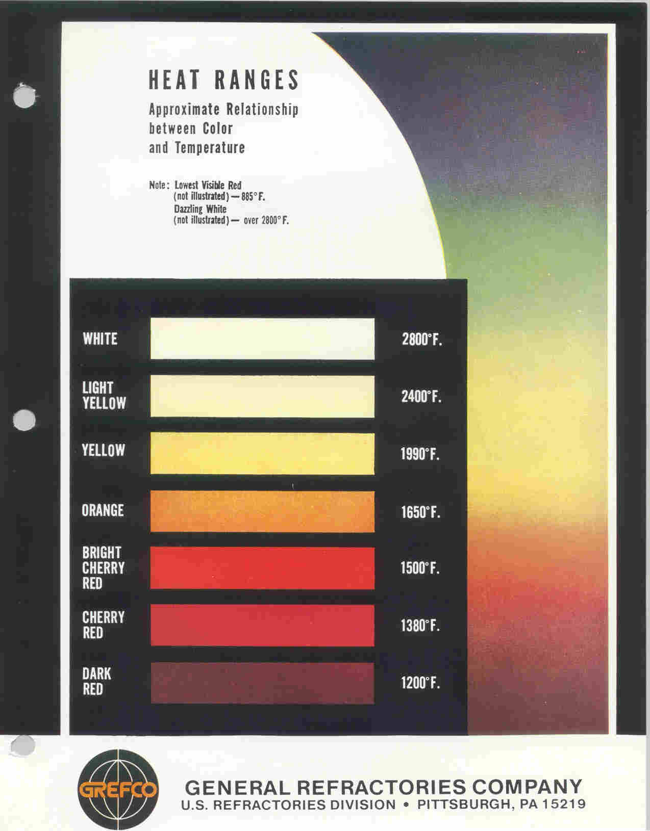 About refractory color vs refractory temperature chart nvjuhfo Choice Image